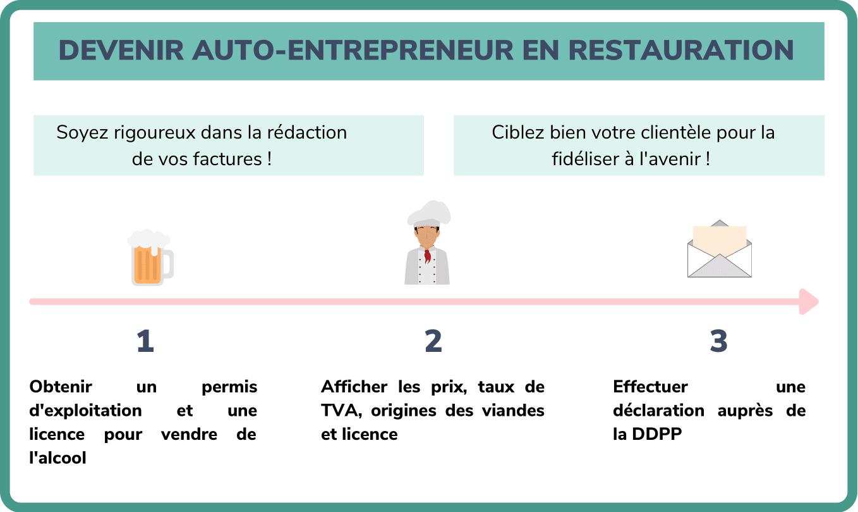 devenir auto-entrepreneur en restauration