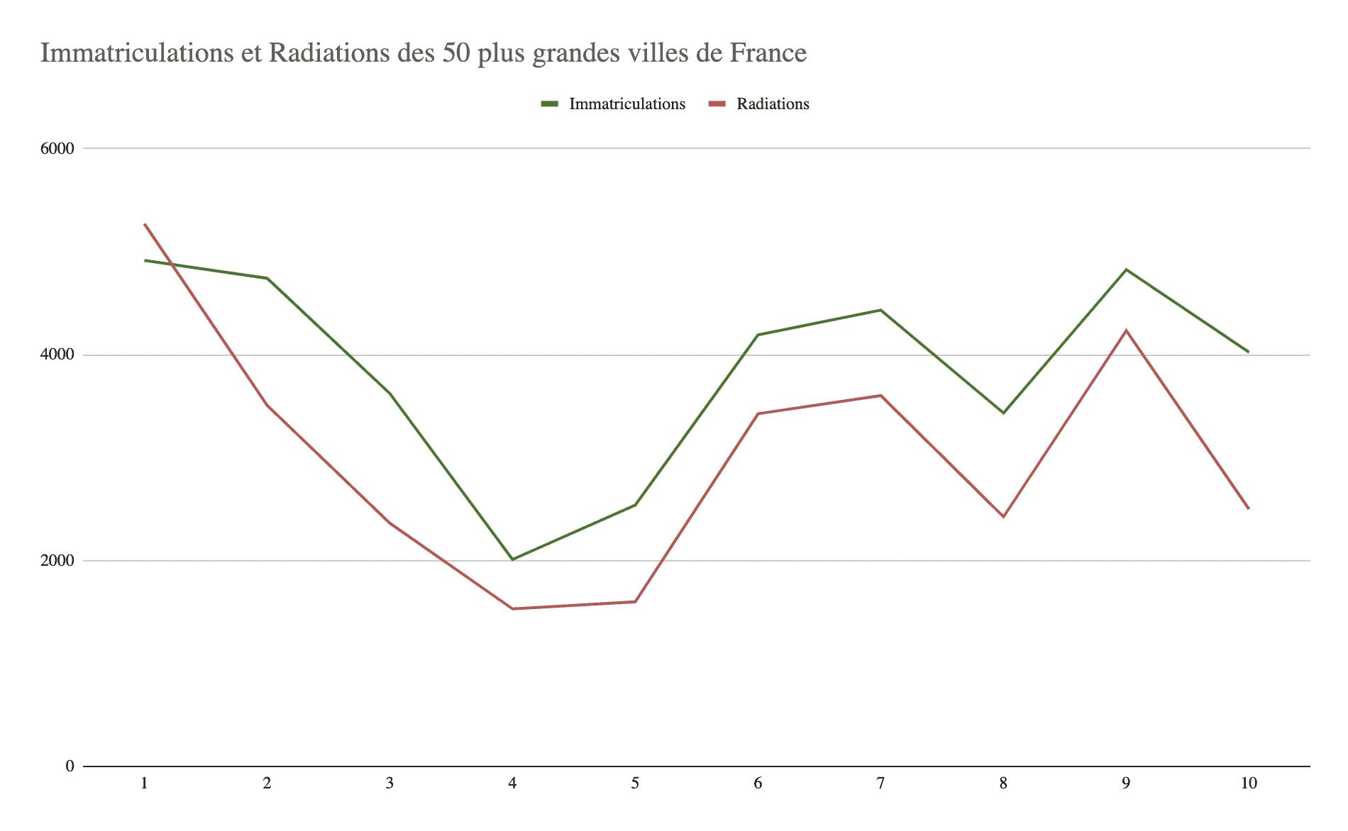 Immatriculations et Radiations des 50 plus grandes villes de France