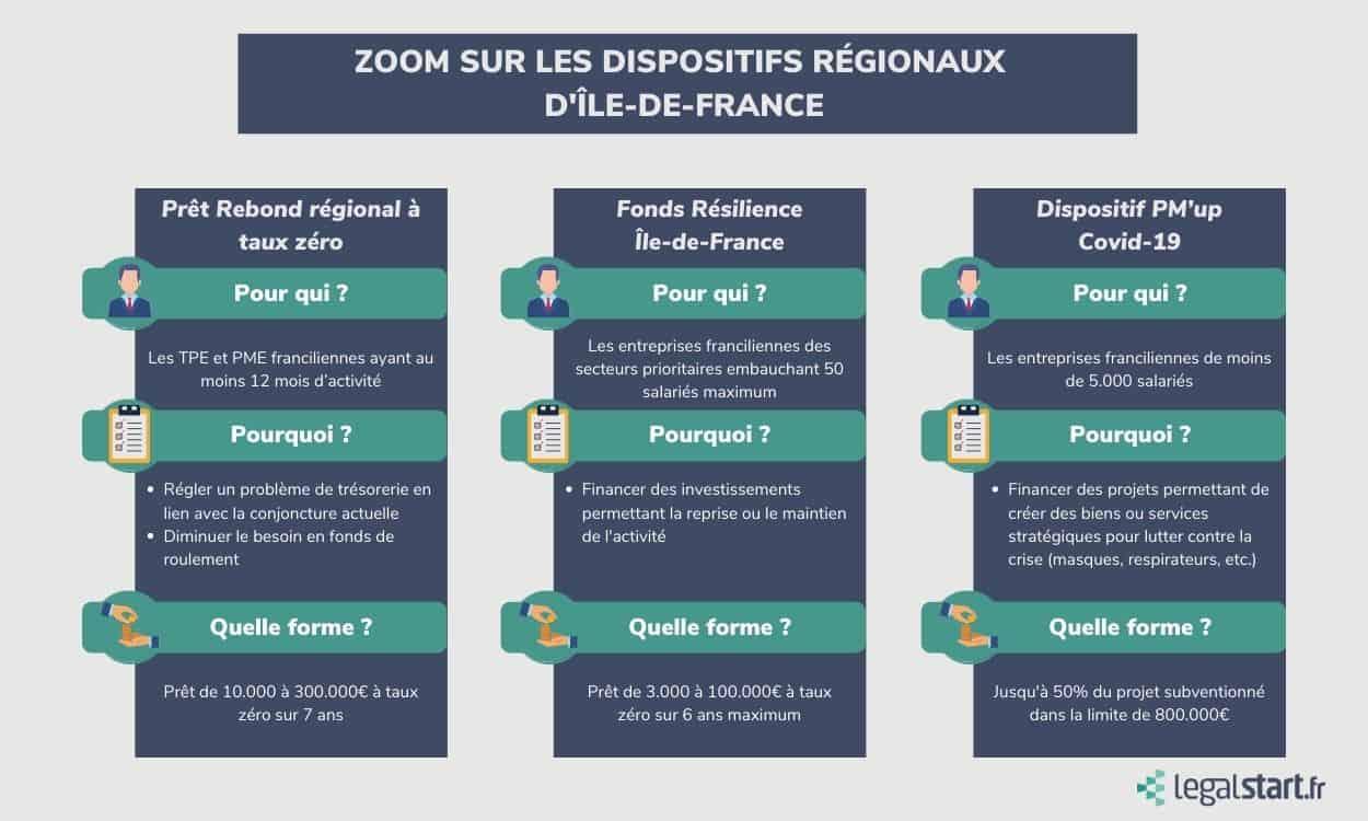 aides regionales covid entreprises ile-de-france
