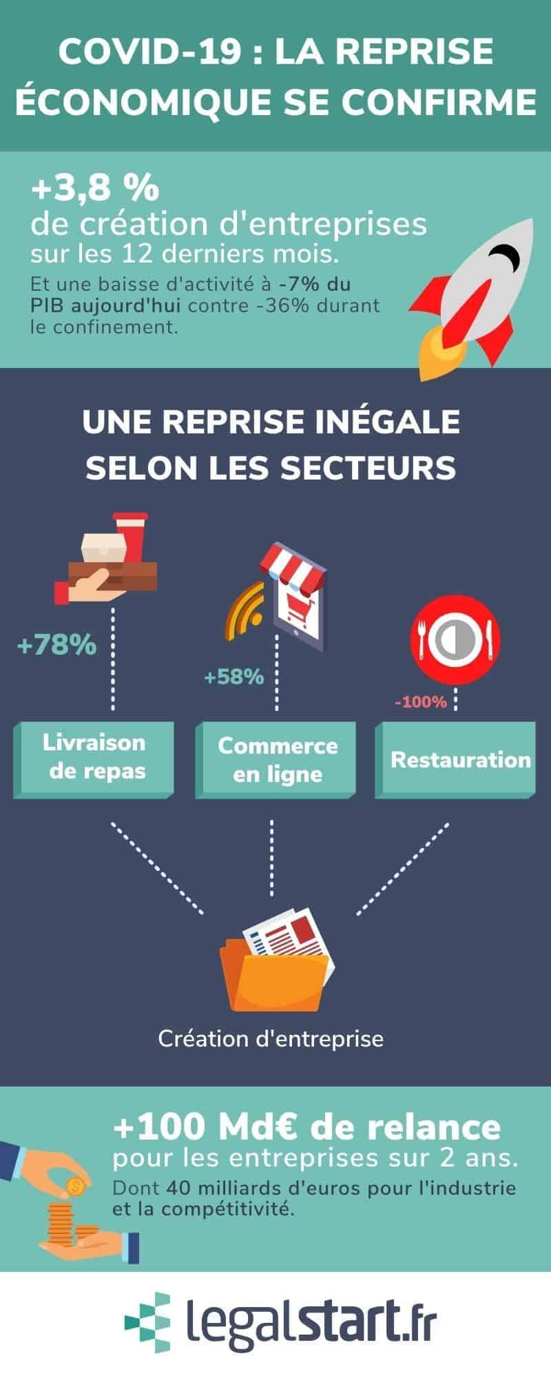 covid-19 entrepreneuriat français reprise economique