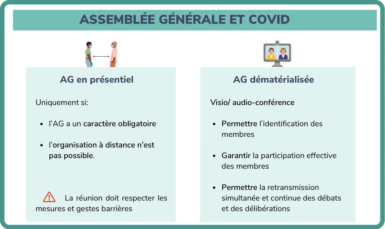 Assemblée générale et covid