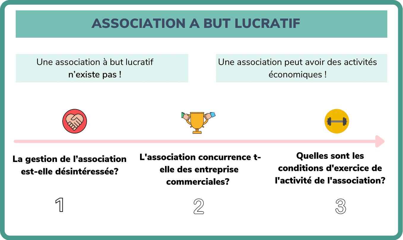 association à but lucratif