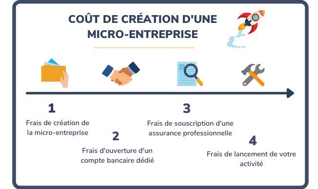 Coût de création d'une micro-entreprise