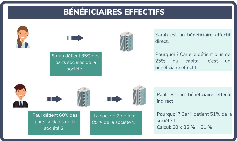 bénéficiaires effectifs sarl