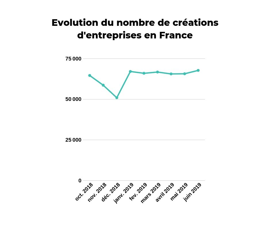 evolution creation entreprise france juin 2019