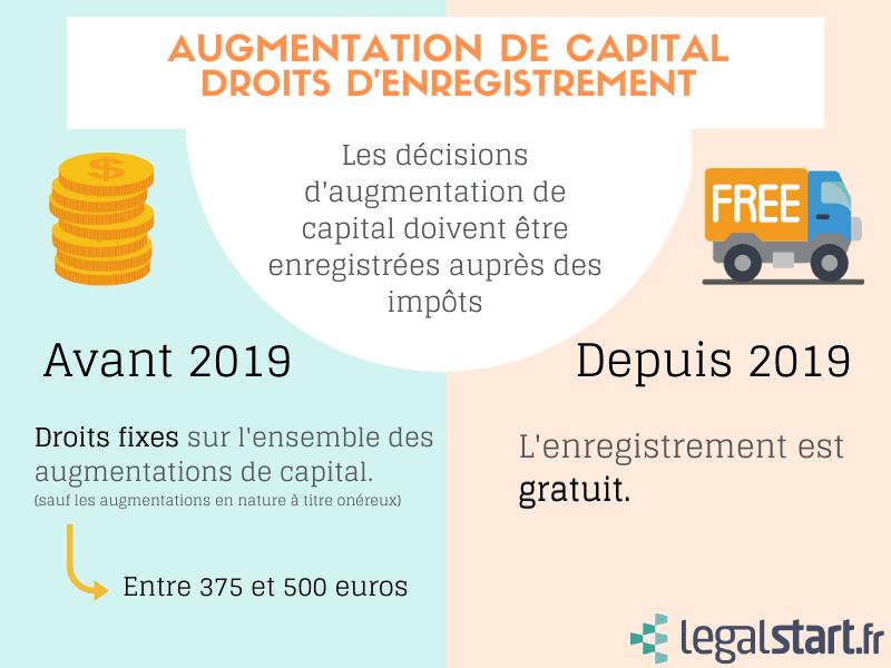 infographie récapitulative droits d'enregistrement augmentation de capital