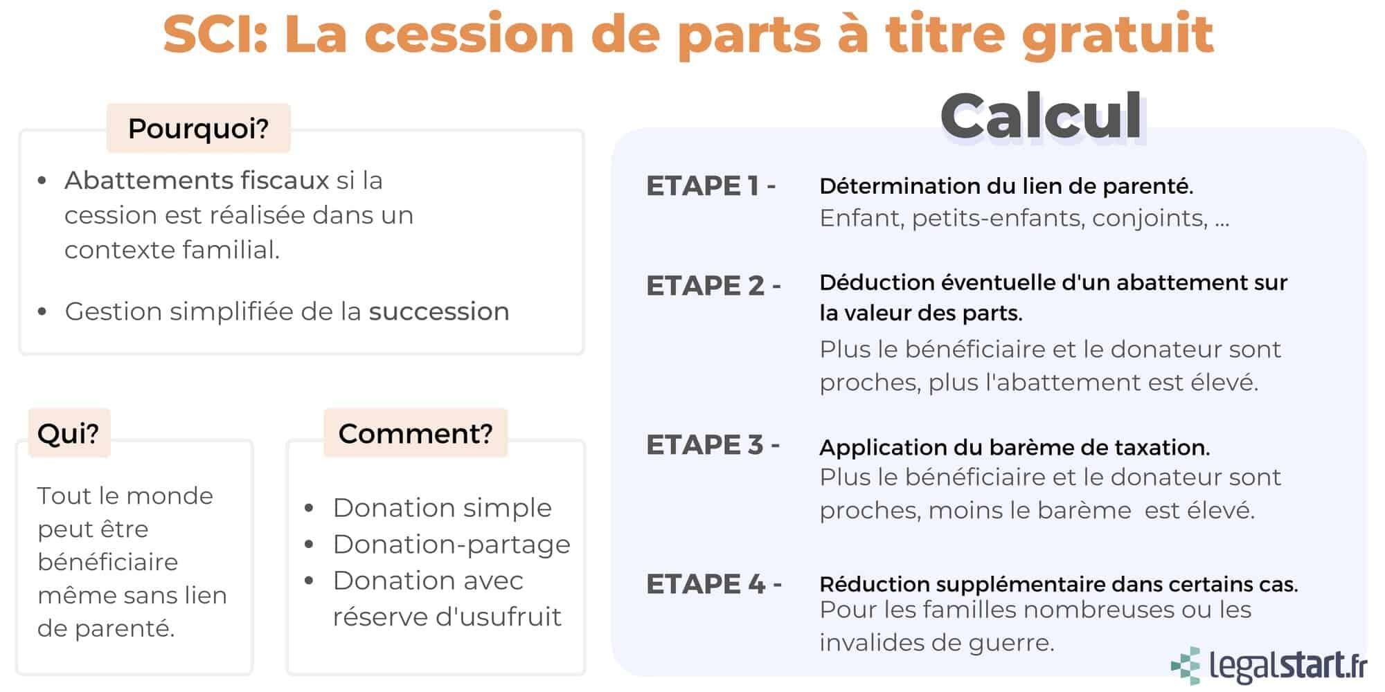 infographie cession de parts de SCI
