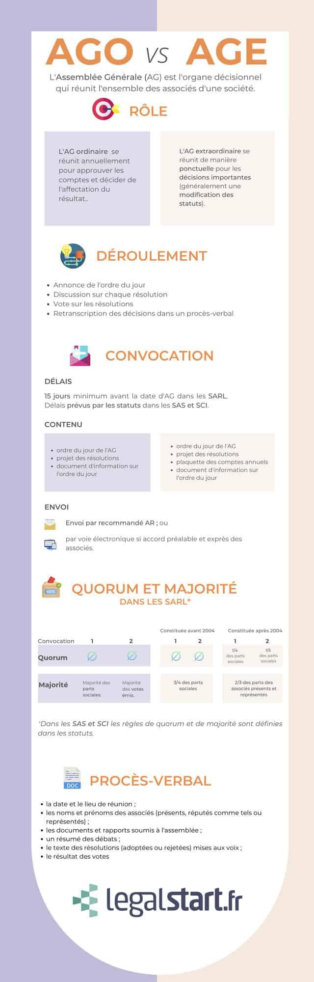 infographie AGO
