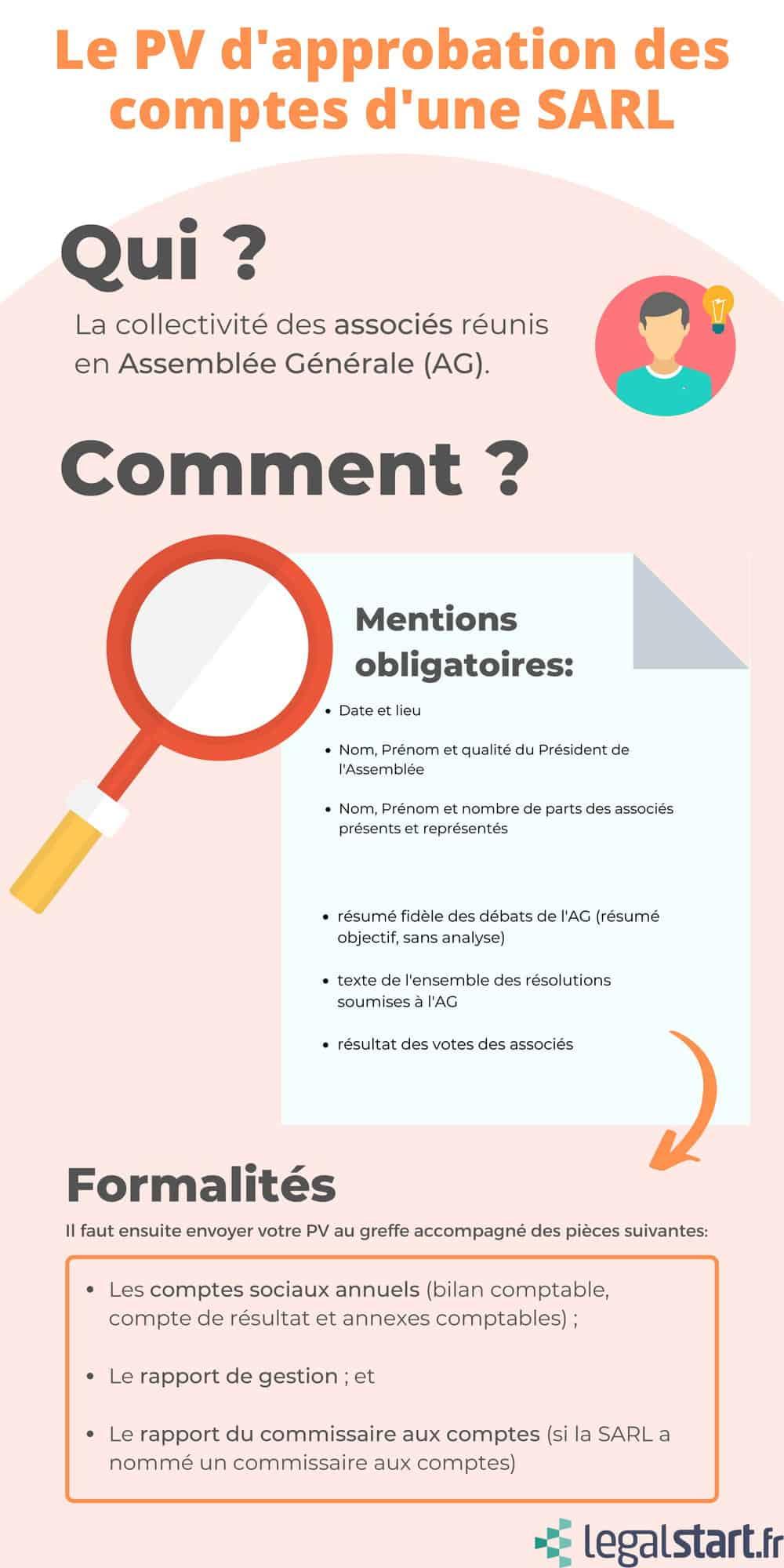 infographie récapitulative pv approbation des comptes sarl