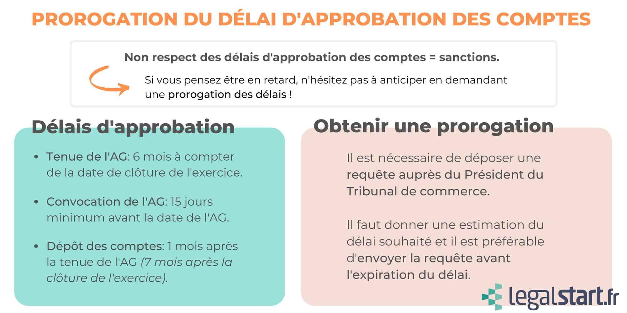 résumé prorogation délai d'approbation SAS