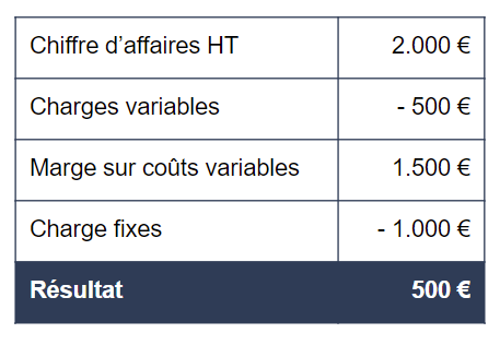 charges-fixes-tableau-exemple