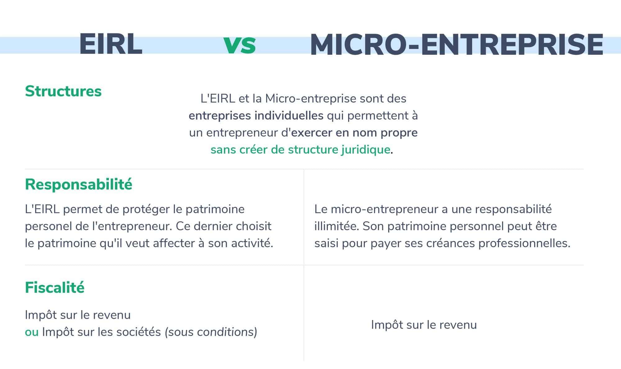 EIRL VS MICROENTREPRISE