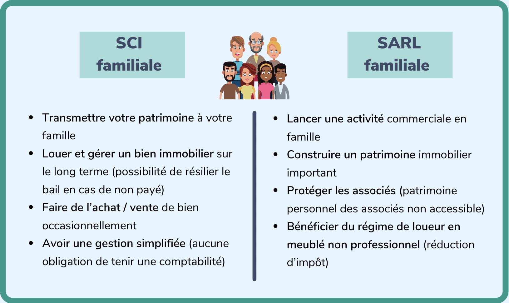 SARL familiale ou SCI