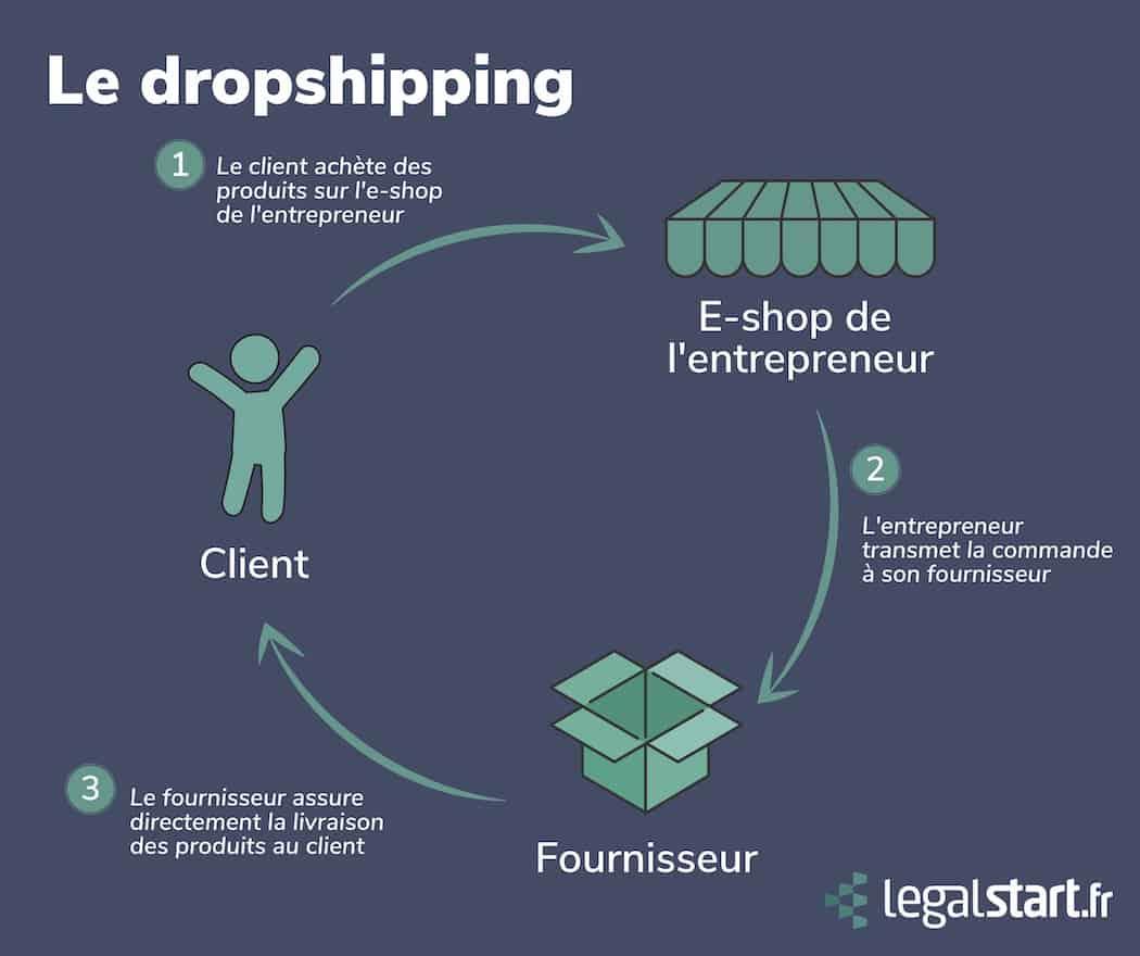 Schéma dropshipping