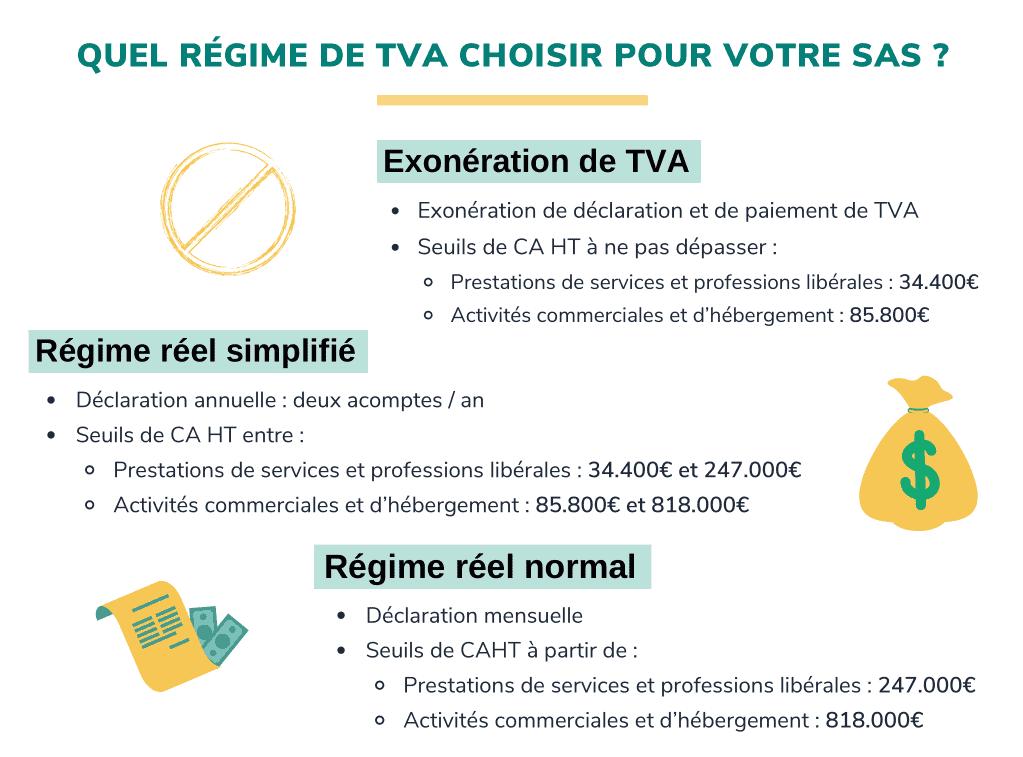 TVA en SAS