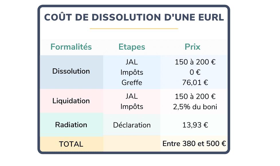 cout dissolution eurl