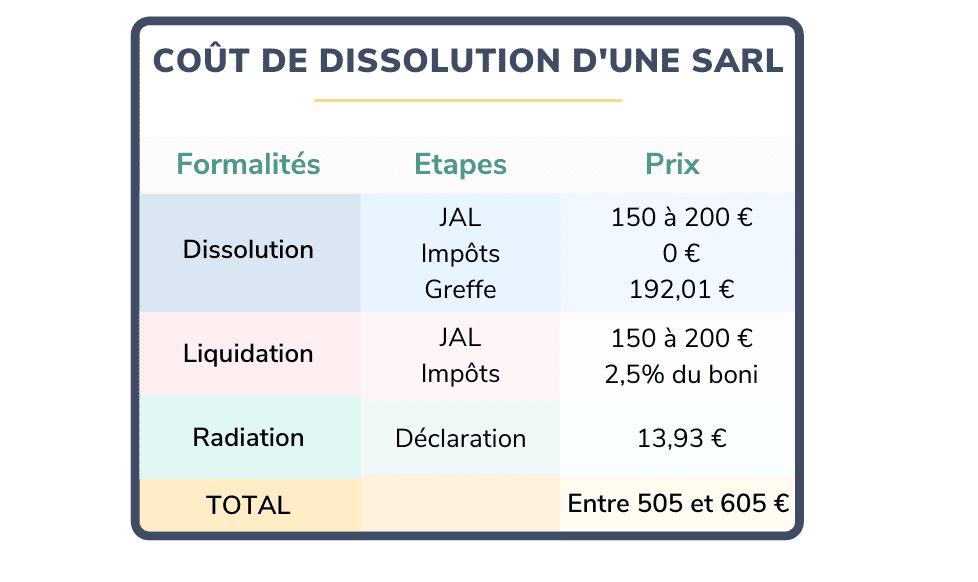 Coût de dissolution d'une SARL