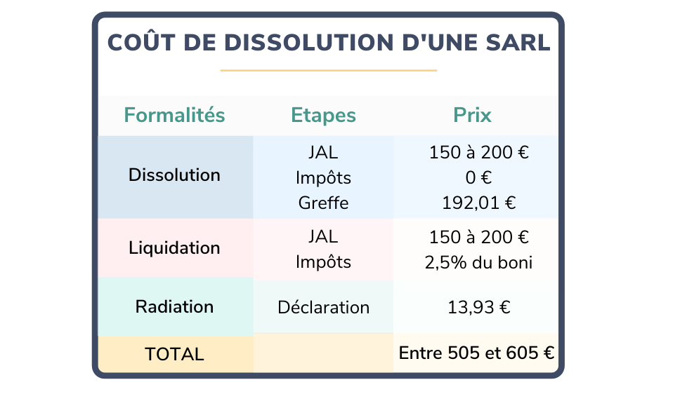 coût dissolution SARL