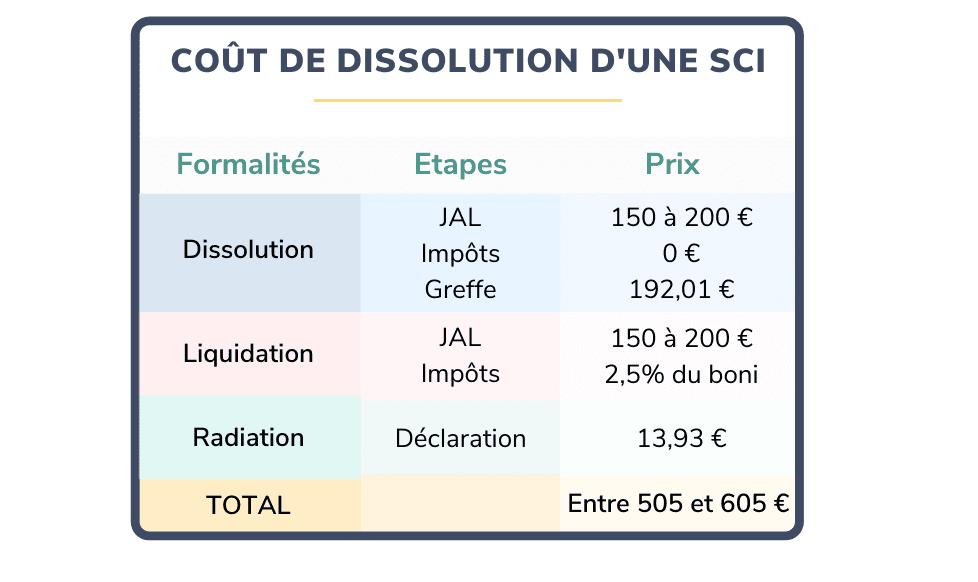tableau récapitulatif couts de dissolution SCI