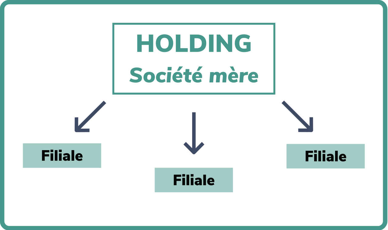 holding filiales