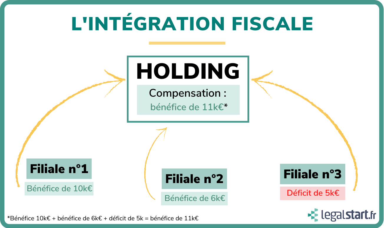 holding intégration fiscale