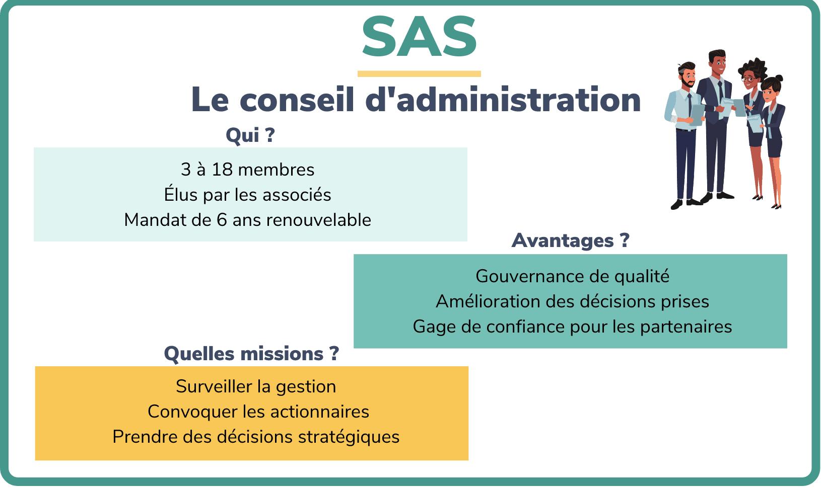SAS et conseil d'administration