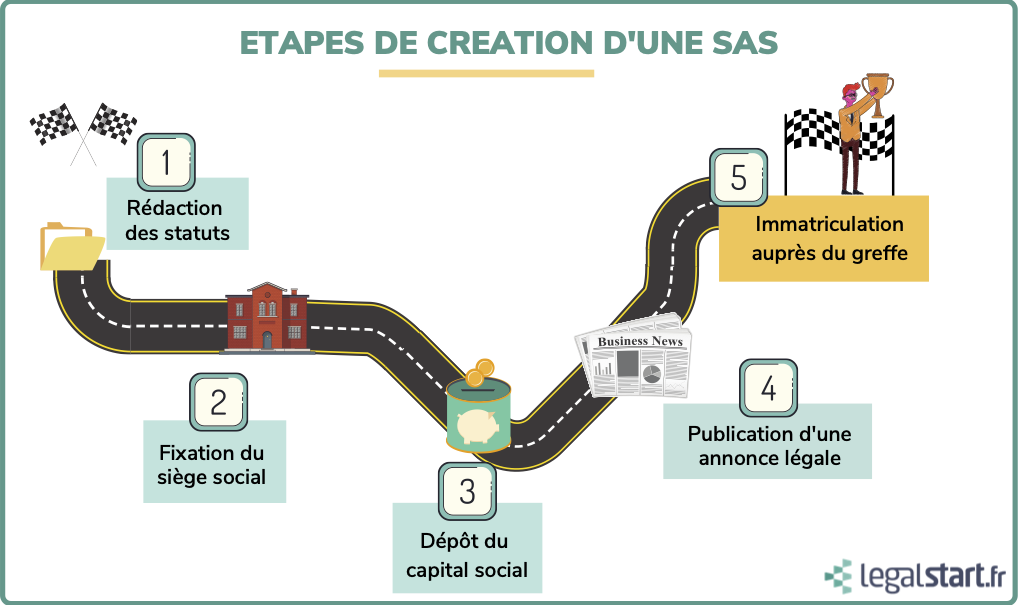 5 étapes de création de SAS