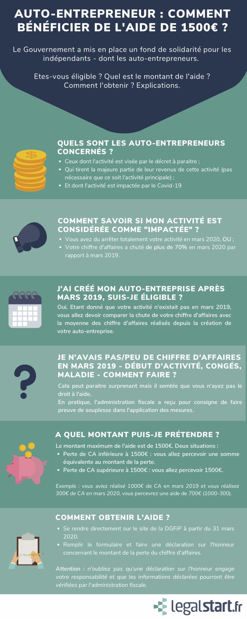 infographie fonds de solidarité auto-entrepreneurs