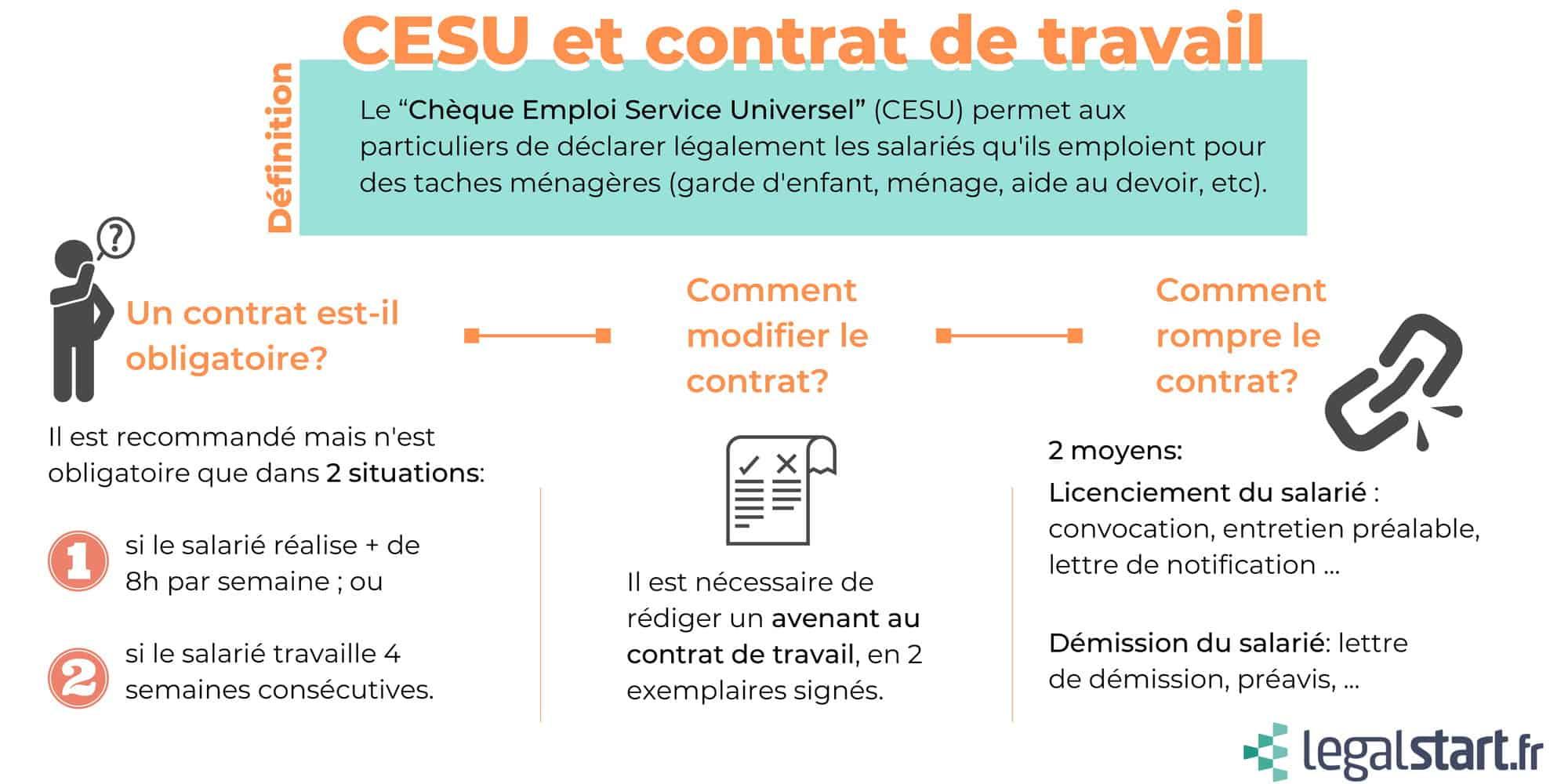 infographie CESU contrat de travail