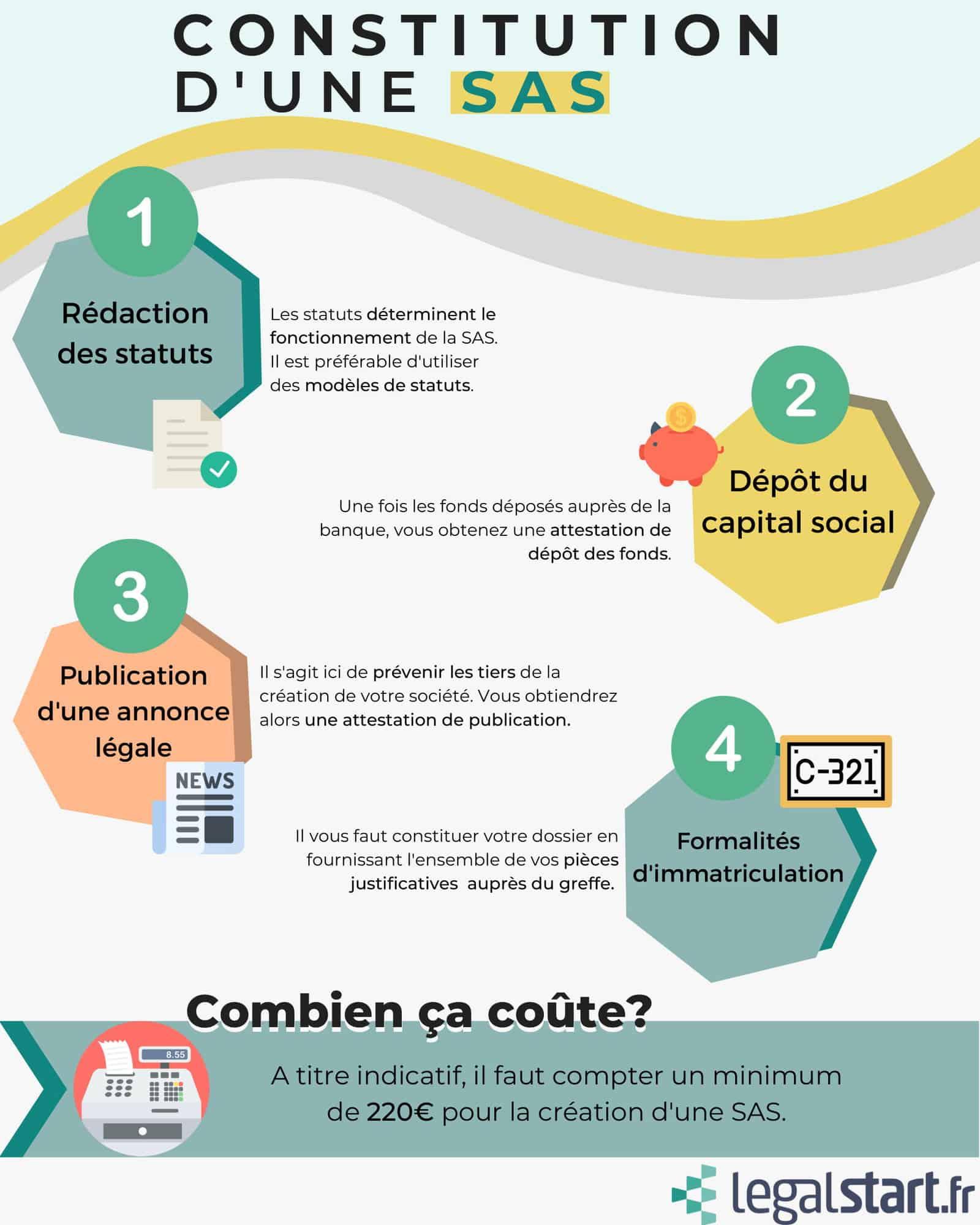 infographie constitution SAS