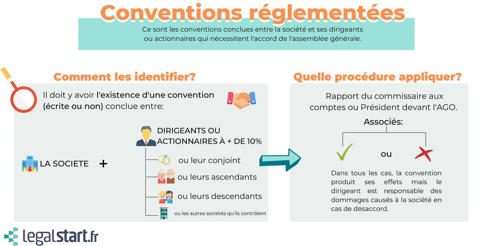infographie conventions réglementées
