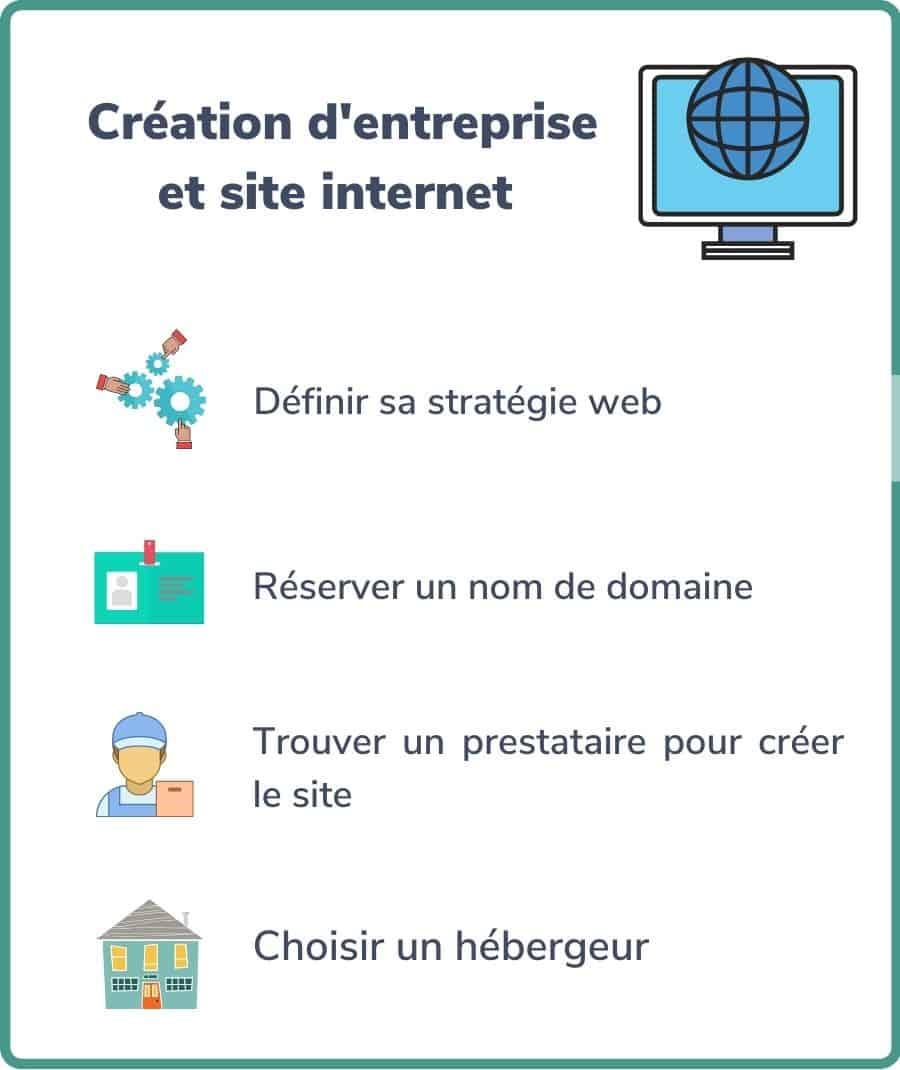 Création d'entreprise et site internet