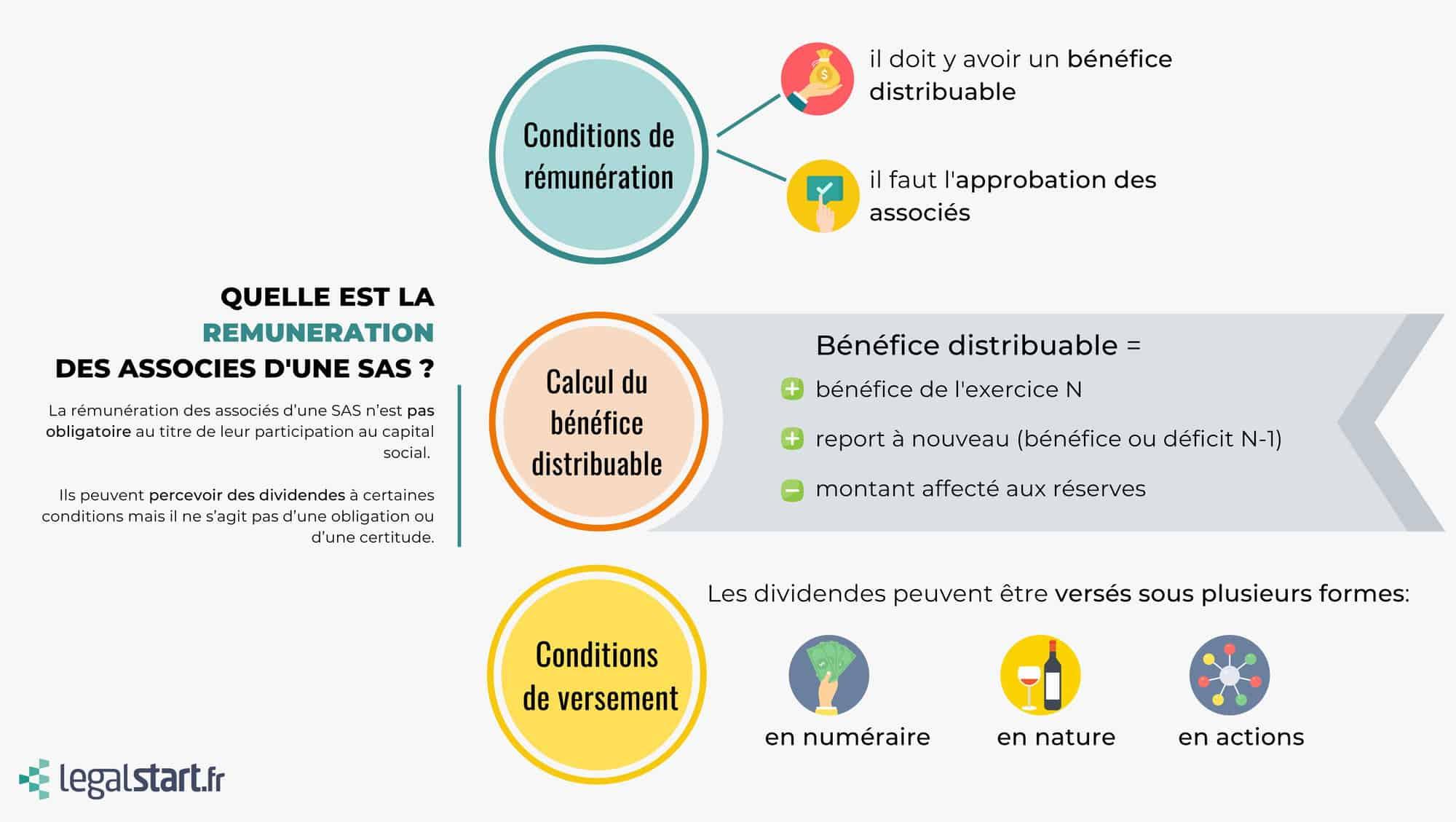 infographie rémunération associés SAS