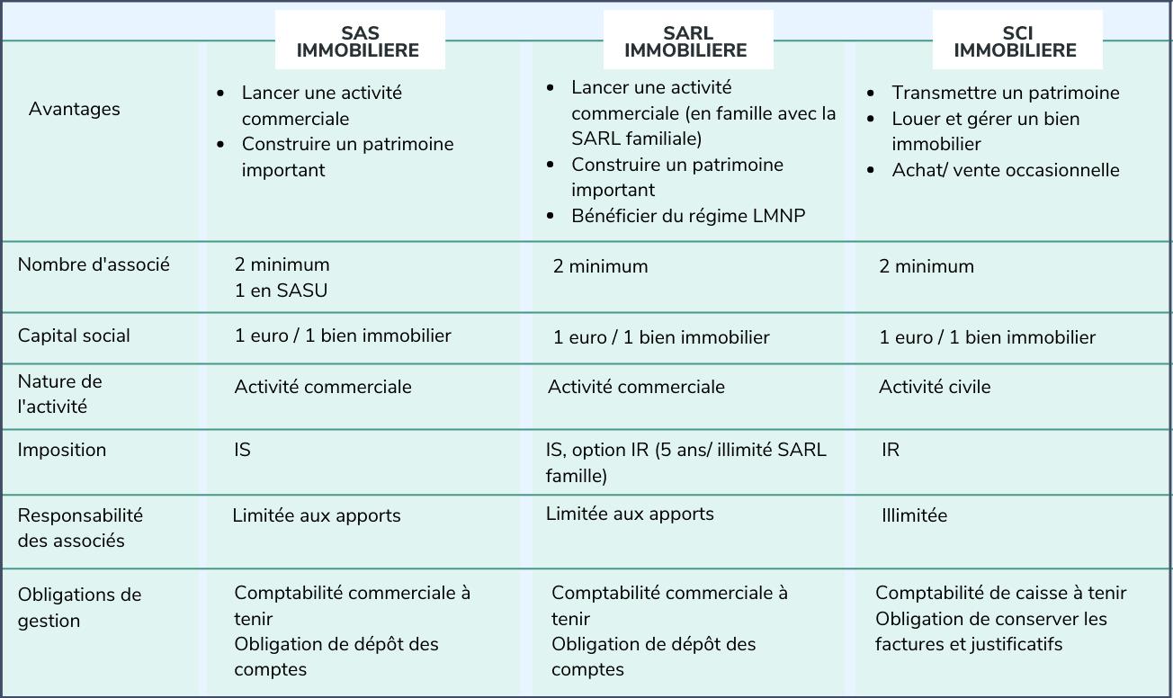 SAS, SARL et SCI immobilière