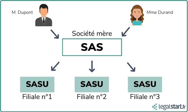 SASU filiale