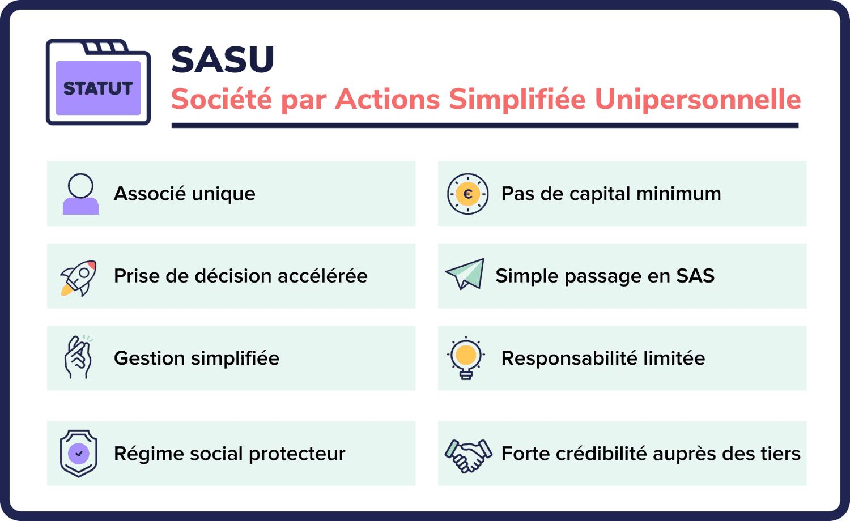 caracteristique SASU