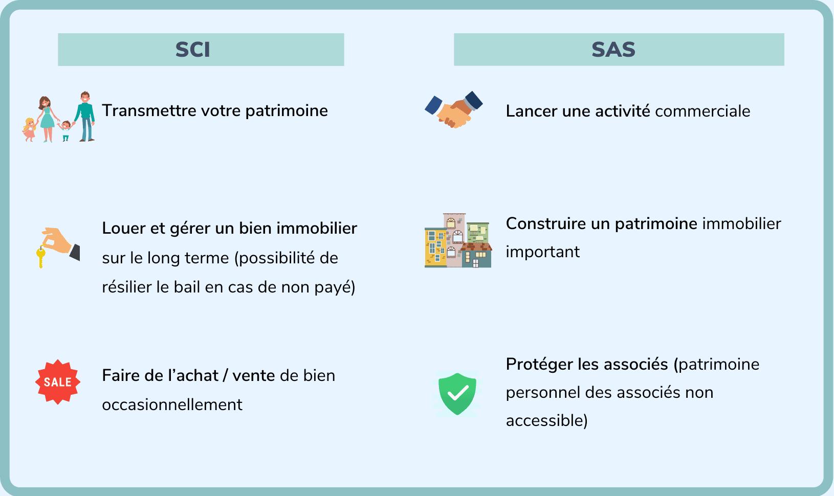 SCI ou SAS