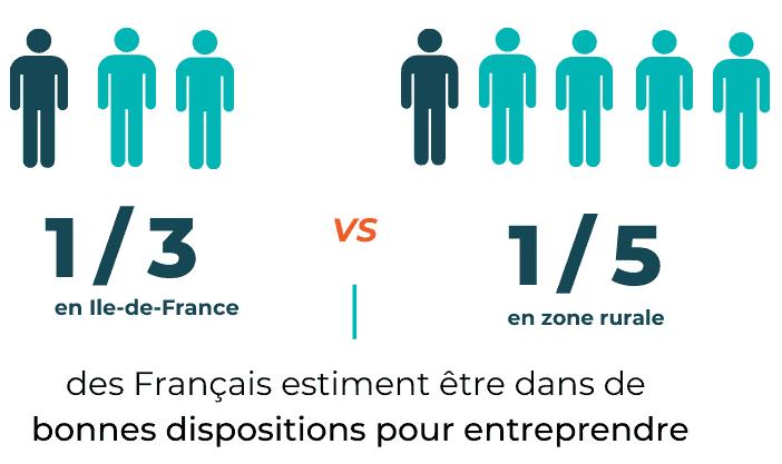 Sondage Legalstart: entrepreneuriat et territoires