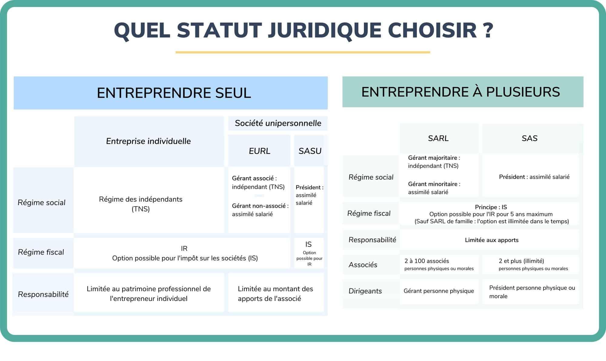 tableau choix statut juridique