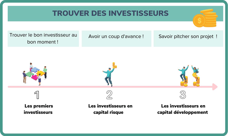 trouver des investisseurs