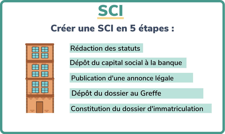 comment créer une SCI en 5 étapes