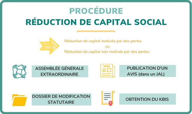 Procédure réduction de capital social