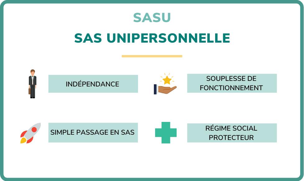 SAS Unipersonnelle