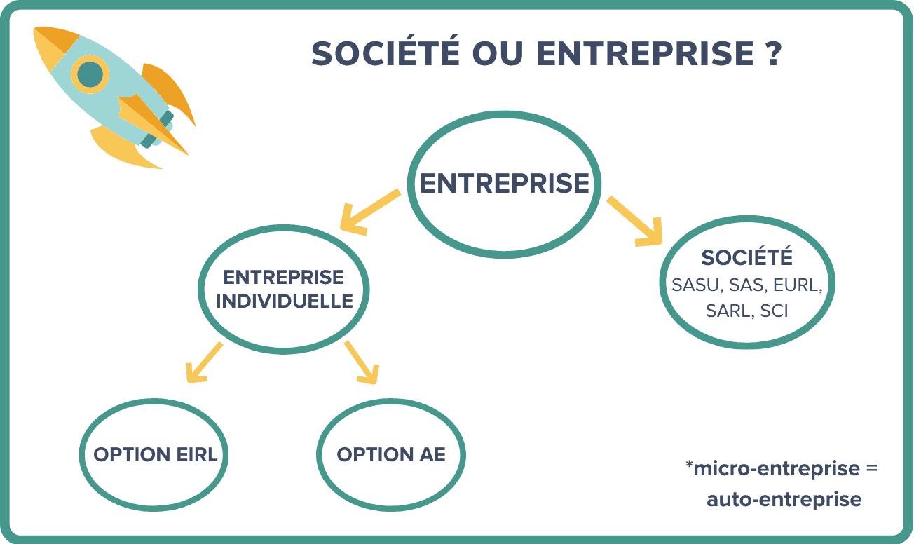 société ou entreprise