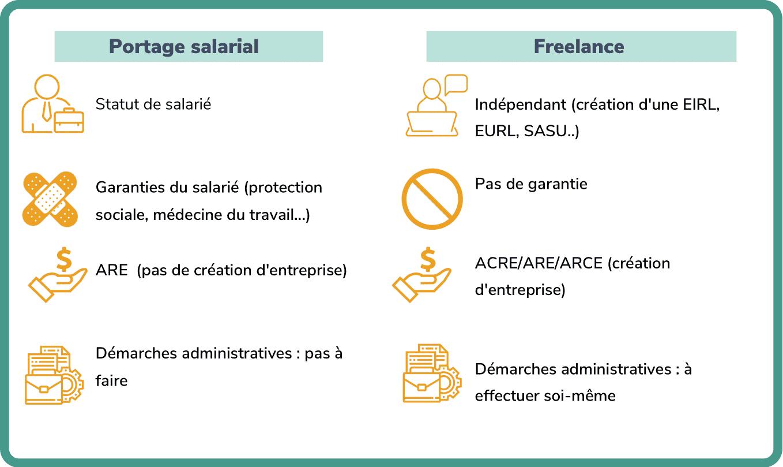 portage salarial ou freelance