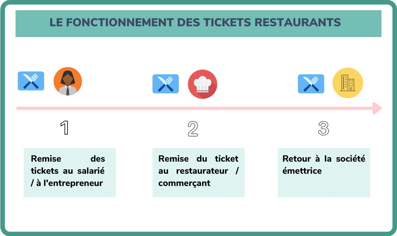 fonctionnement ticket restaurant