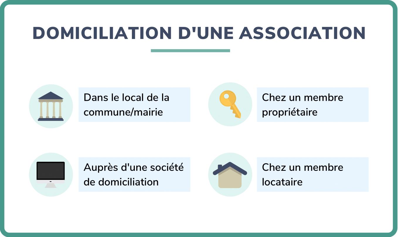 association domiciliation